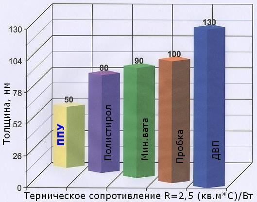 Теплопроводность полиуретана по сравнению с другими материалами.
